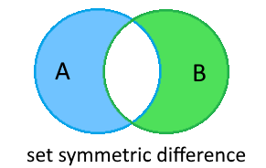 set_sym_difference2