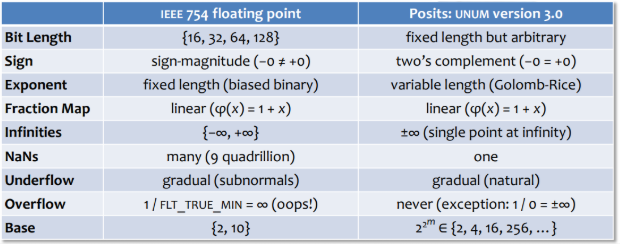 ieee754_and_posit_comparisons